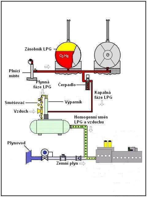 LPG operační schéma