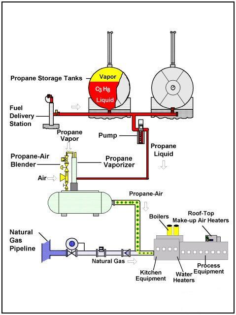 LPG operating scheme
